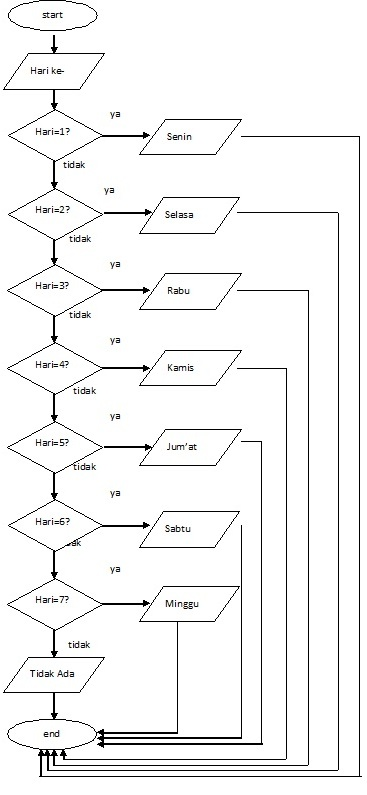 Algorithm flowchart and program for converting from number to name raptors flowchart ccuart Gallery